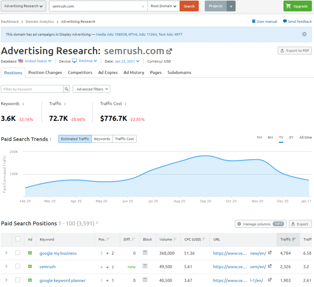SEMrush PPC Advertising toolkit