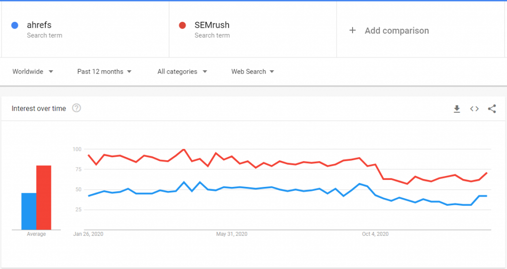 ahrefs vs SEMrush Google Trends